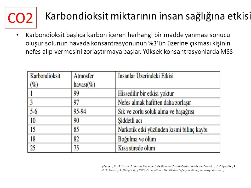 Karbondioksit miktarının insan sağlığına etkisi