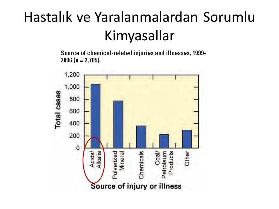 Hastalık ve Yaralanmalardan Sorumlu Kimyasallar
