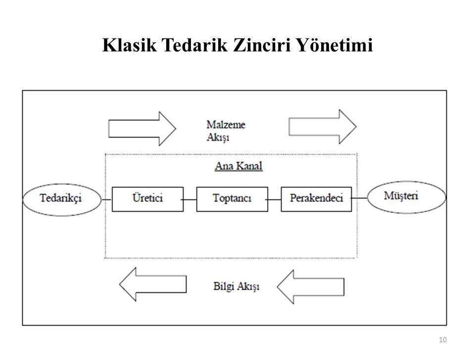 Klasik Tedarik Zinciri Yönetimi