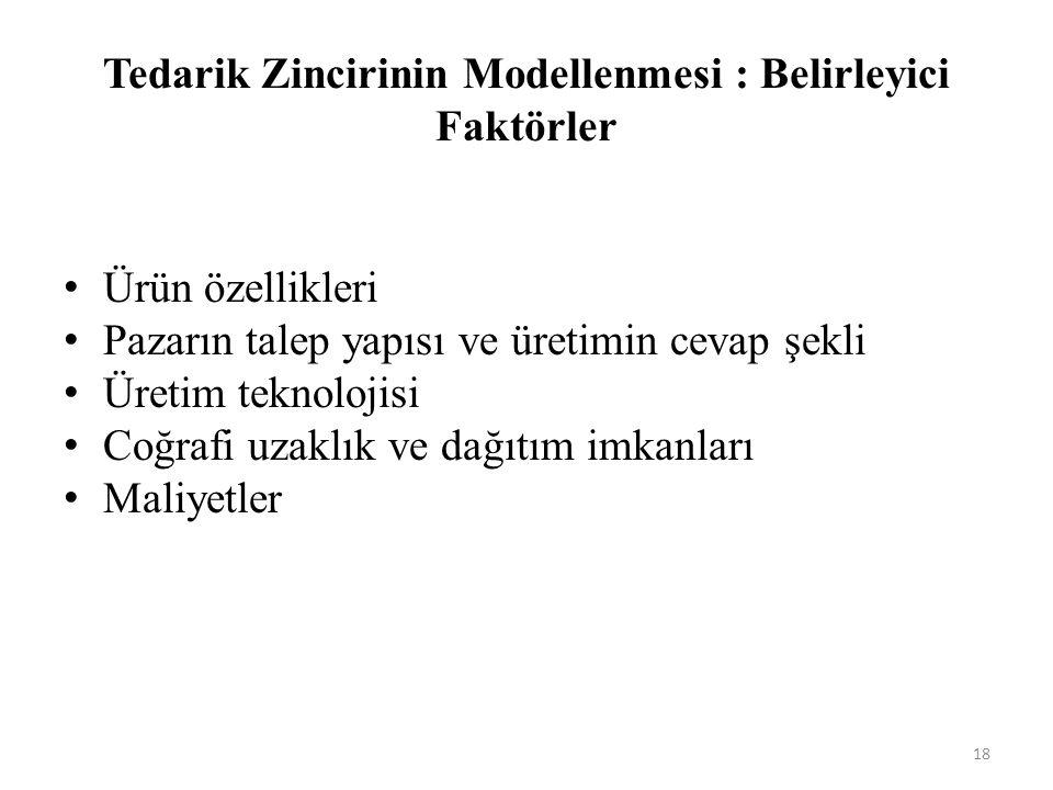 Tedarik Zincirinin Modellenmesi : Belirleyici Faktörler