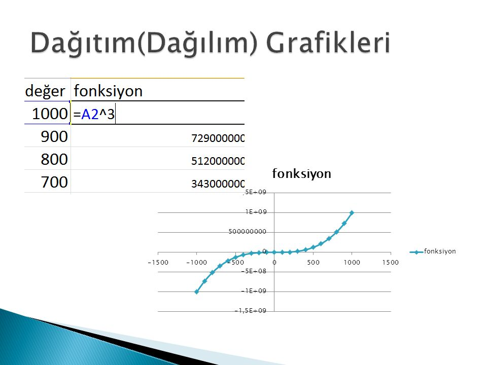 Dağıtım(Dağılım) Grafikleri