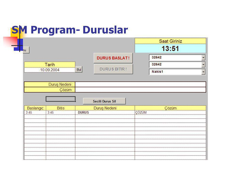 SM Program- Duruslar