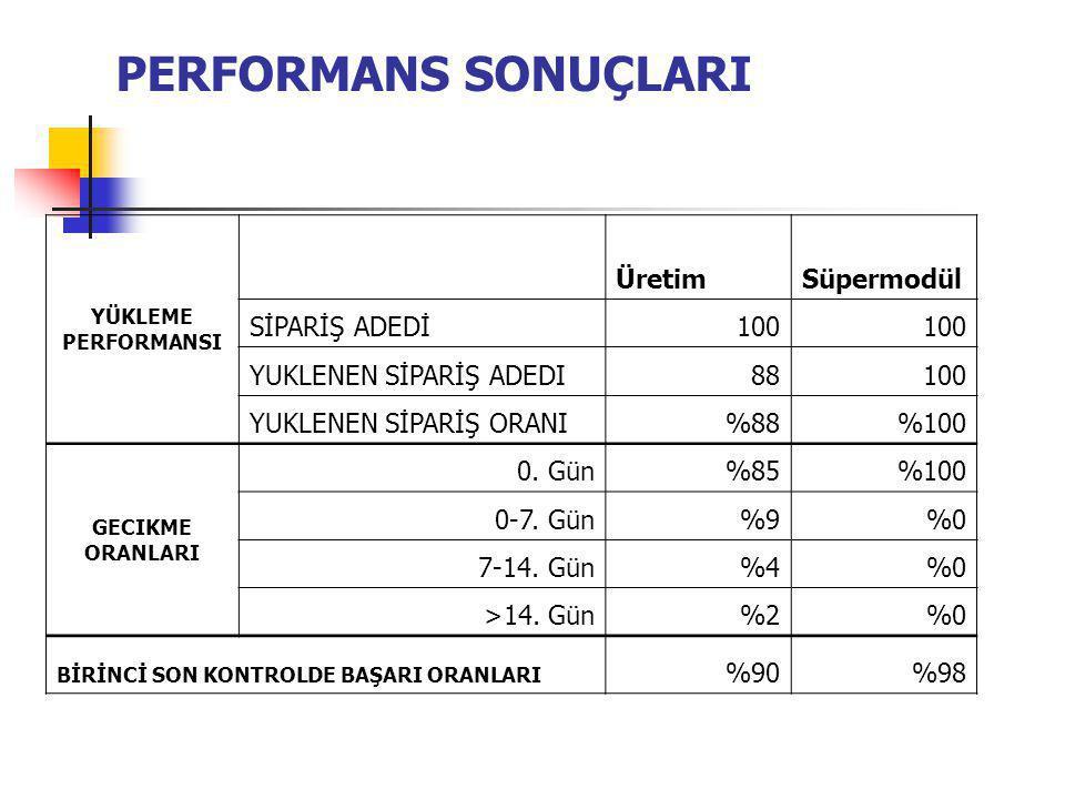 PERFORMANS SONUÇLARI Üretim Süpermodül SİPARİŞ ADEDİ 100