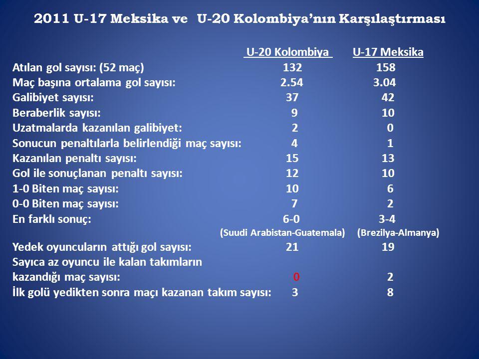 2011 U-17 Meksika ve U-20 Kolombiya'nın Karşılaştırması