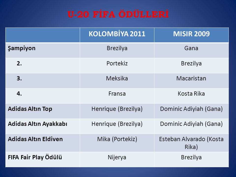 U-20 FİFA ÖDÜLLERİ KOLOMBİYA 2011 MISIR 2009 Şampiyon Brezilya Gana 2.