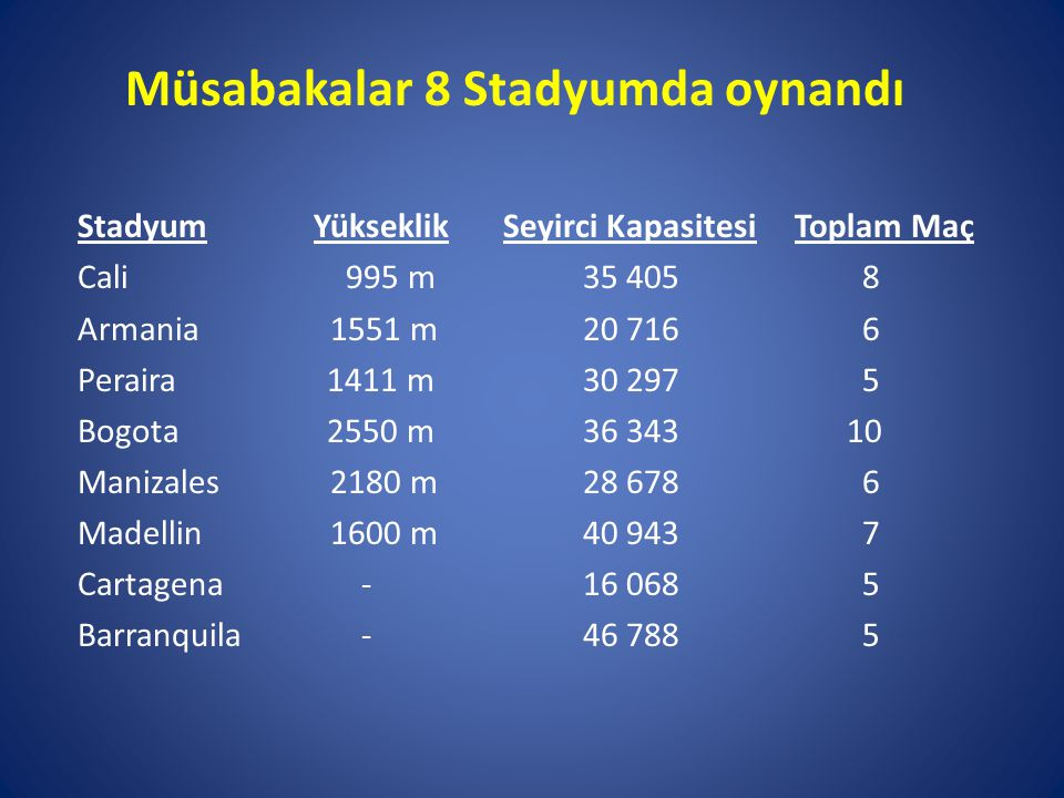 Müsabakalar 8 Stadyumda oynandı