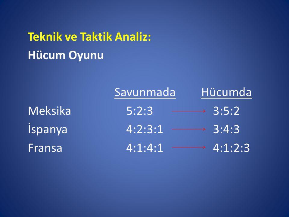 Teknik ve Taktik Analiz: Hücum Oyunu Savunmada Hücumda Meksika 5:2:3 3:5:2 İspanya 4:2:3:1 3:4:3 Fransa 4:1:4:1 4:1:2:3