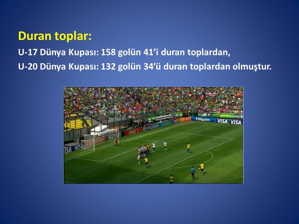 Duran toplar: U-17 Dünya Kupası: 158 golün 41'i duran toplardan,