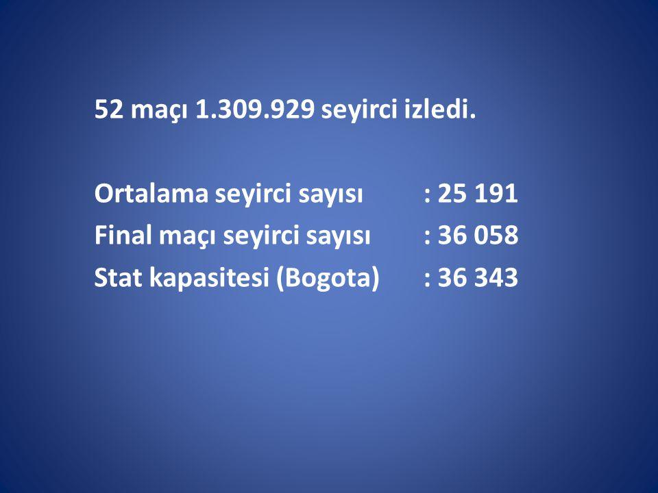 52 maçı 1.309.929 seyirci izledi.