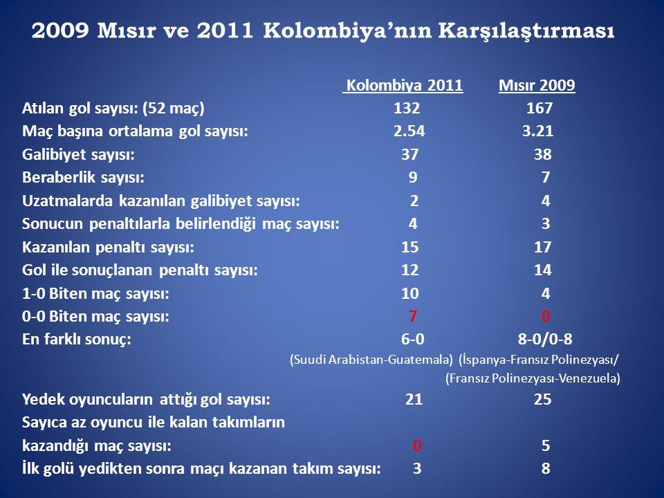 2009 Mısır ve 2011 Kolombiya'nın Karşılaştırması