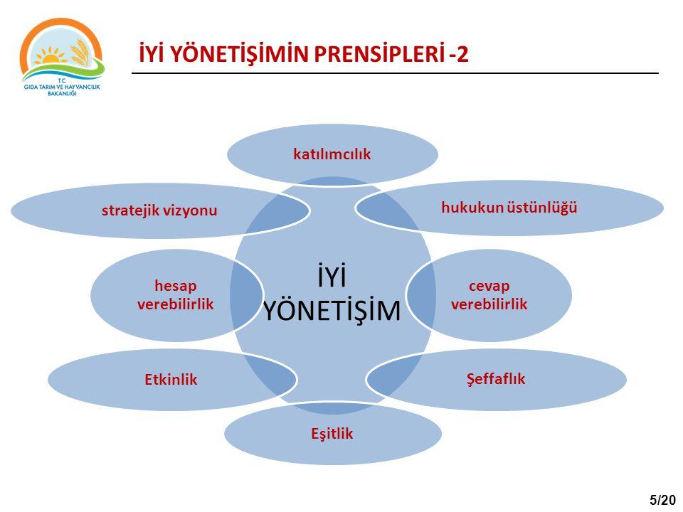 İYİ YÖNETİŞİMİN PRENSİPLERİ -2