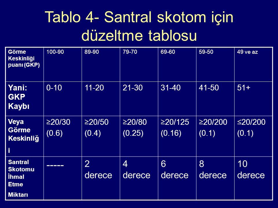 Tablo 4- Santral skotom için düzeltme tablosu