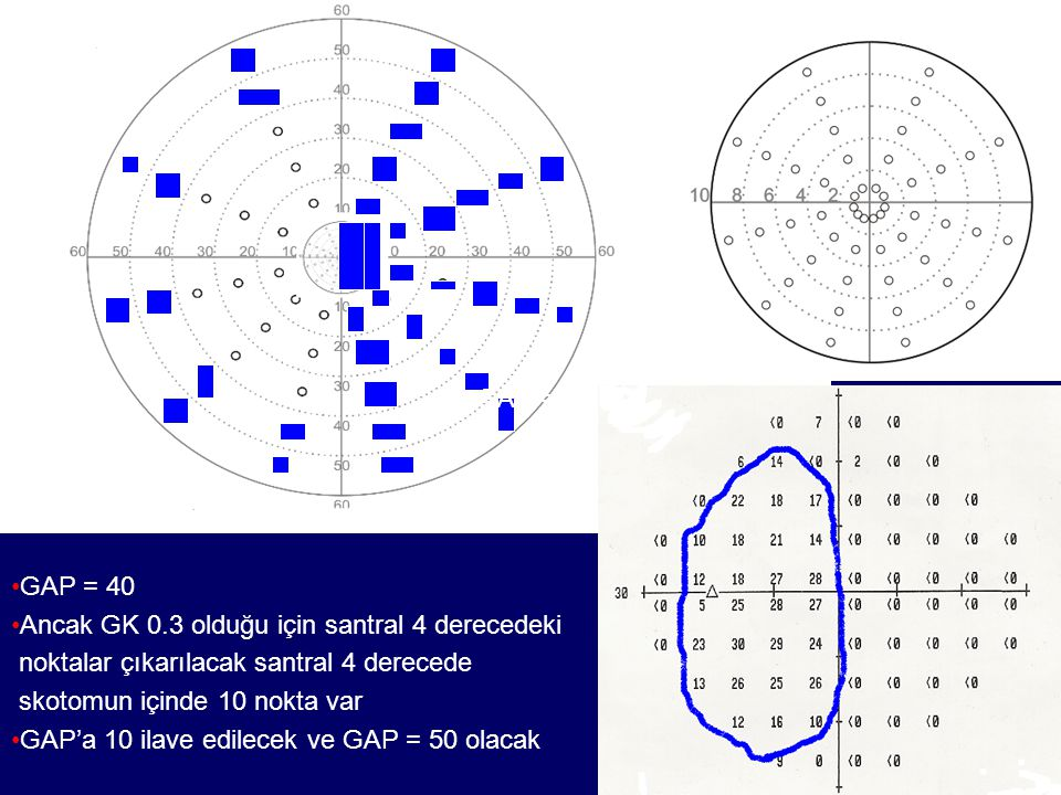GAS = 40 GAP = 40. Ancak GK 0.3 olduğu için santral 4 derecedeki. noktalar çıkarılacak santral 4 derecede.