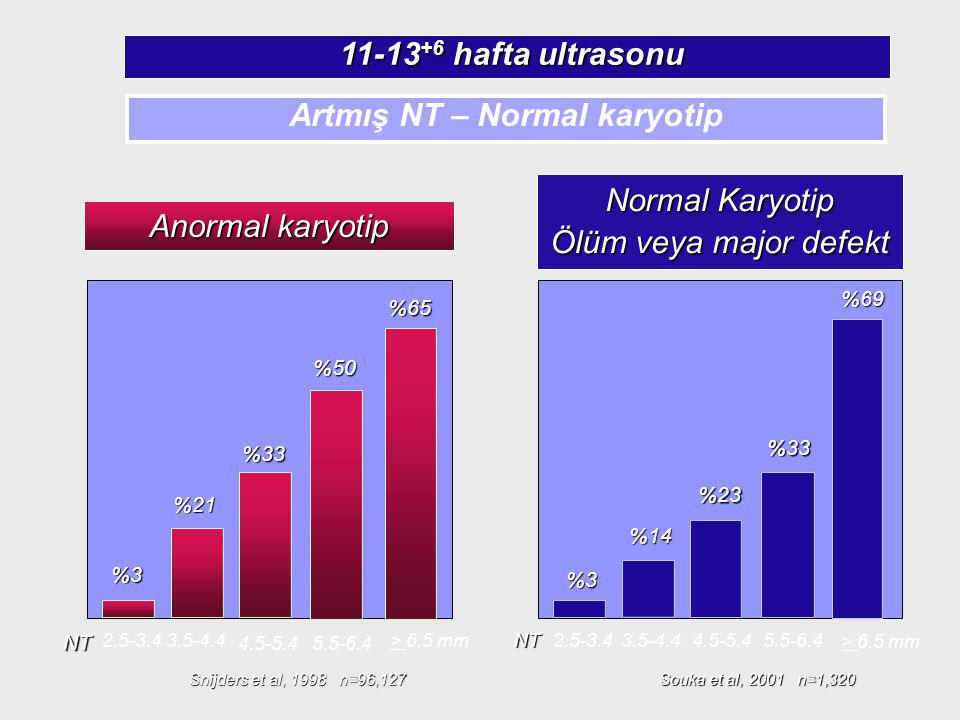 Artmış NT – Normal karyotip