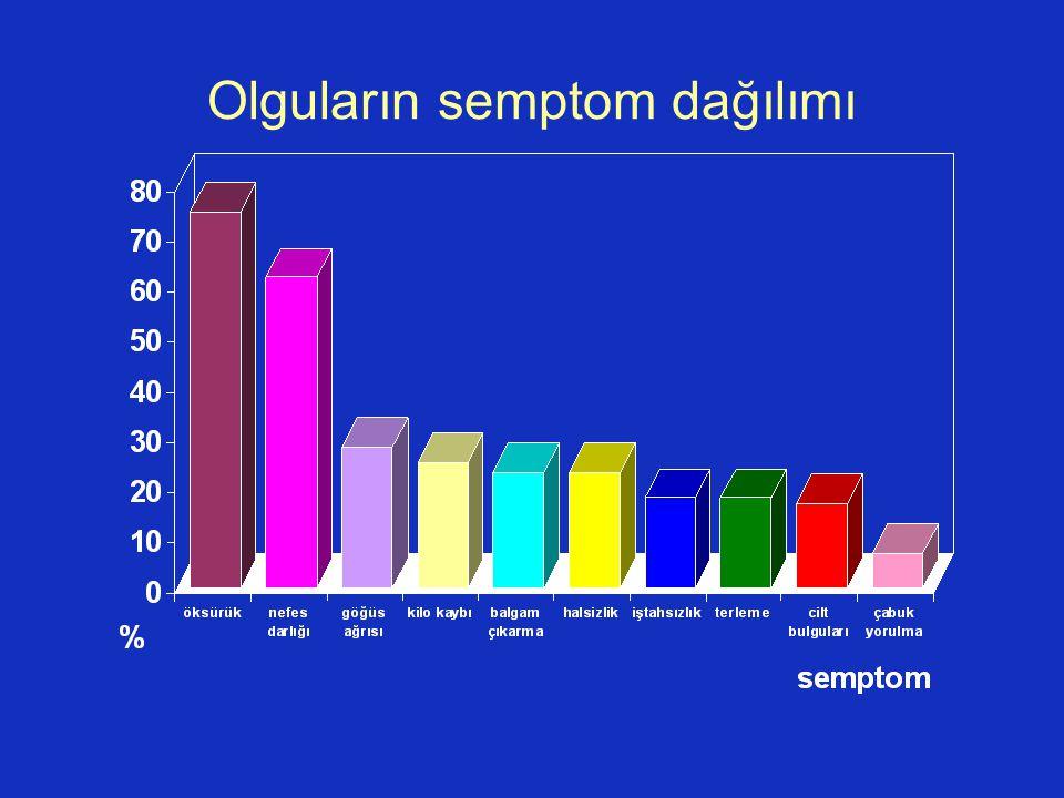 Olguların semptom dağılımı