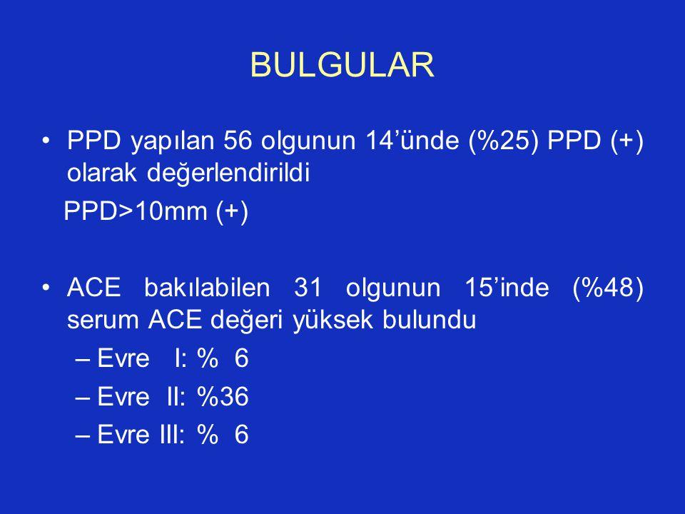 BULGULAR PPD yapılan 56 olgunun 14'ünde (%25) PPD (+) olarak değerlendirildi. PPD>10mm (+)