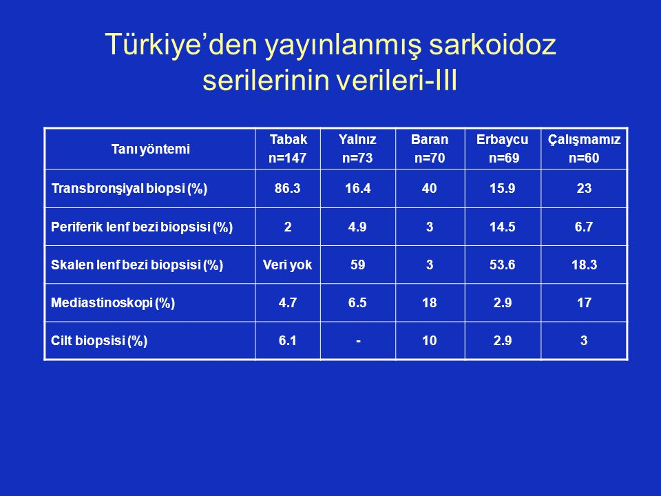 Türkiye'den yayınlanmış sarkoidoz serilerinin verileri-III