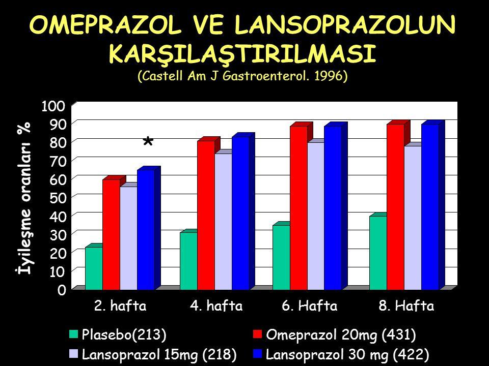 OMEPRAZOL VE LANSOPRAZOLUN KARŞILAŞTIRILMASI (Castell Am J Gastroenterol. 1996)