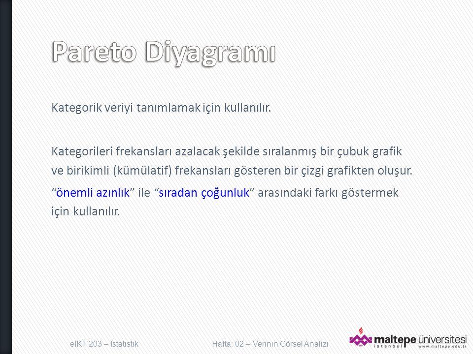 Pareto Diyagramı Kategorik veriyi tanımlamak için kullanılır.