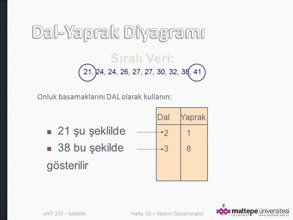 Dal-Yaprak Diyagramı Sıralı Veri: 21 şu şeklilde 38 bu şekilde