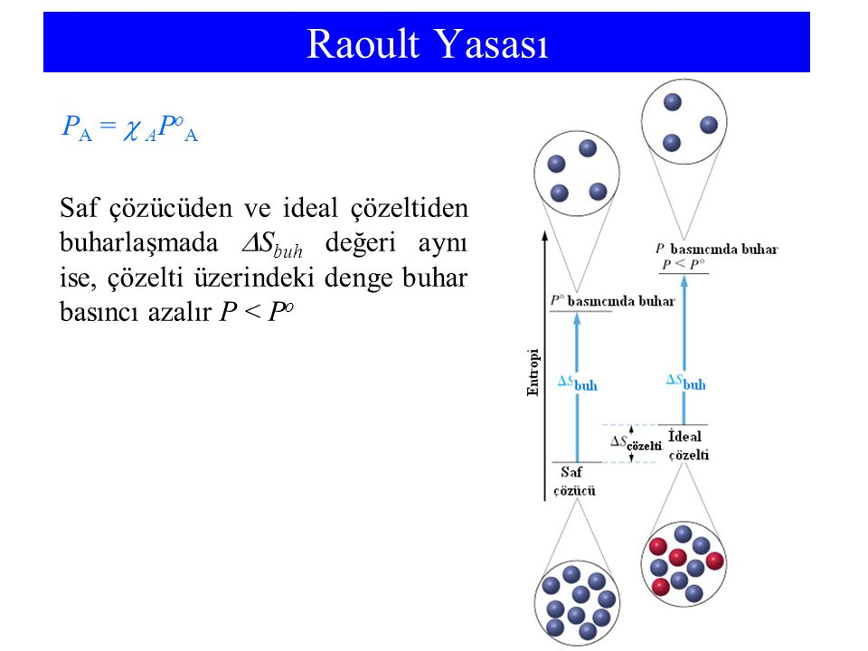 Raoult Yasası PA =  APoA
