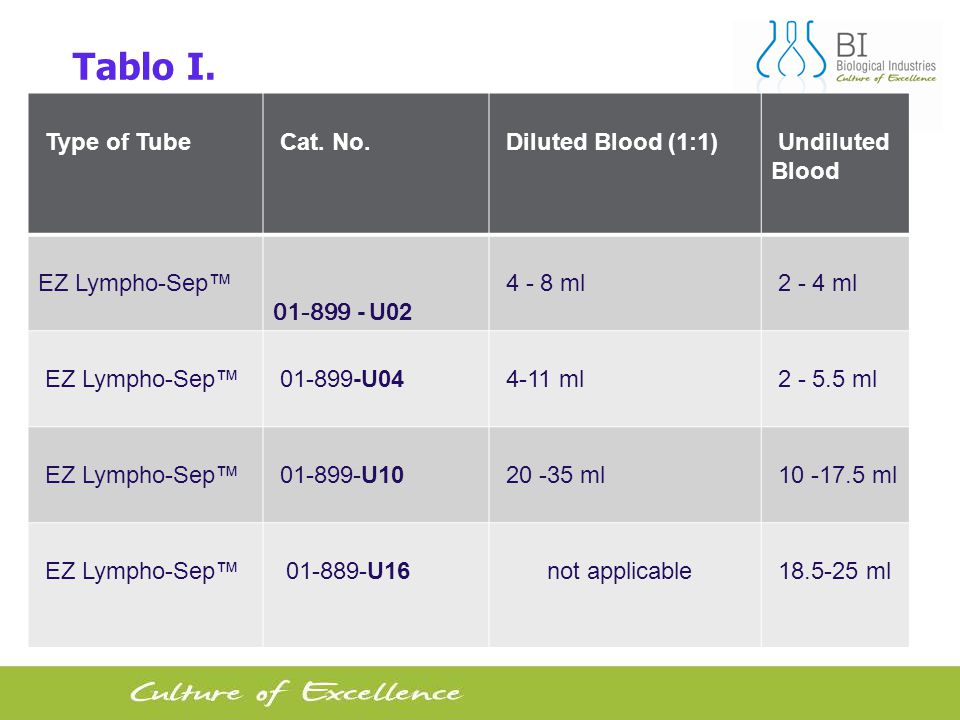 Tablo I. Undiluted Blood Diluted Blood (1:1) Cat. No. Type of Tube