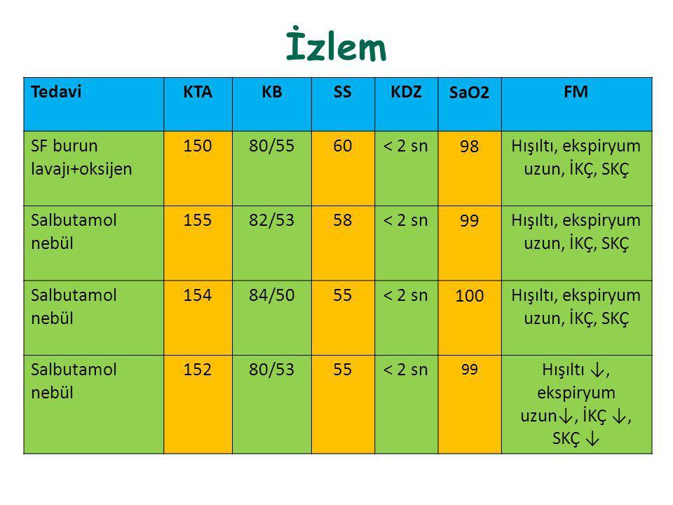 İzlem Tedavi KTA KB SS KDZ SaO2 FM SF burun lavajı+oksijen 150 80/55