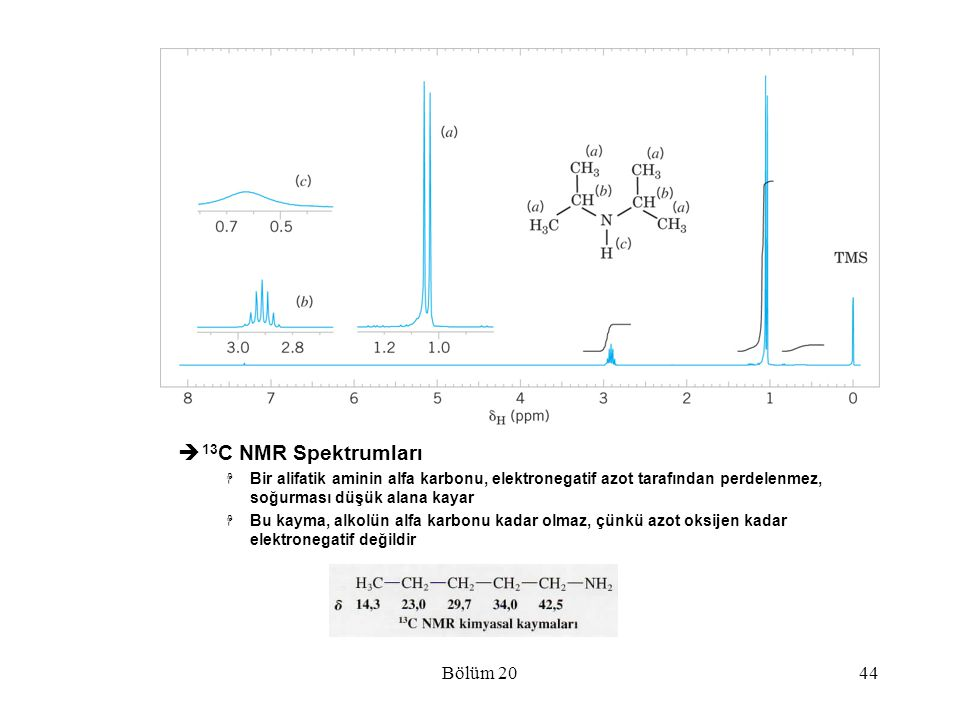 13C NMR Spektrumları Bölüm 20