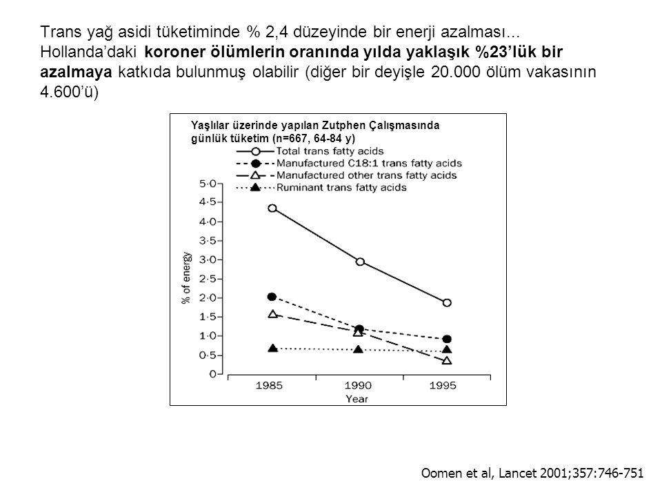 Trans yağ asidi tüketiminde % 2,4 düzeyinde bir enerji azalması