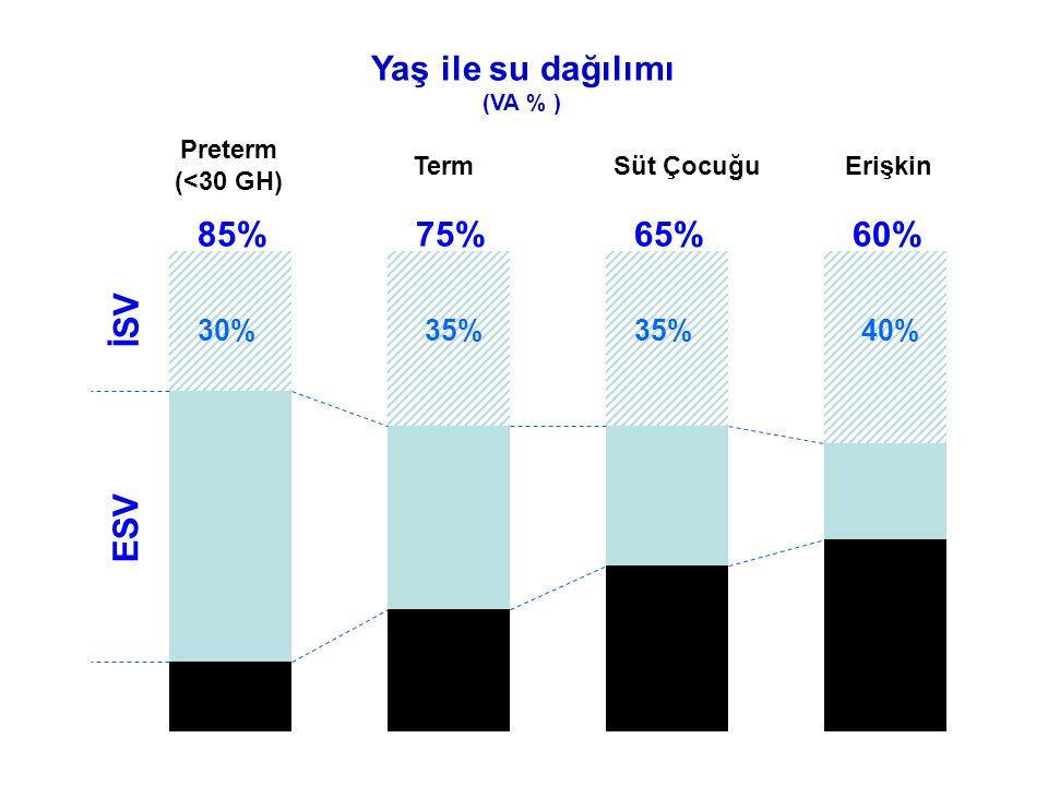 Yaş ile su dağılımı 85% 75% 65% 60% İSV ESV 30% 35% 35% 40% Preterm