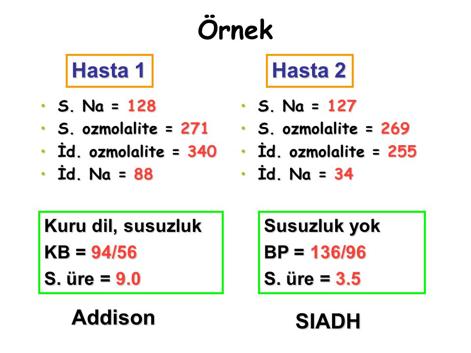 Örnek Hasta 1 Hasta 2 Addison SIADH Kuru dil, susuzluk KB = 94/56