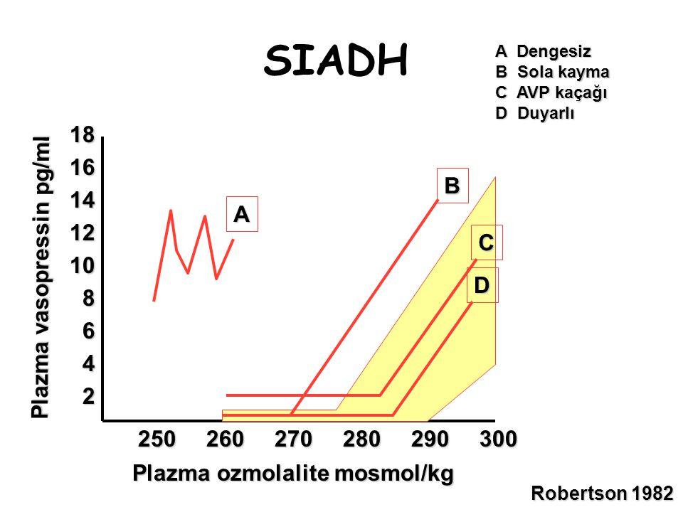 SIADH 18 16 14 12 10 8 6 4 2 B A C Plazma vasopressin pg/ml D