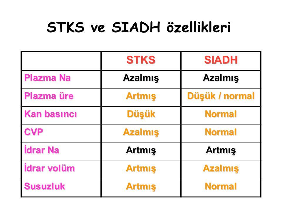STKS ve SIADH özellikleri