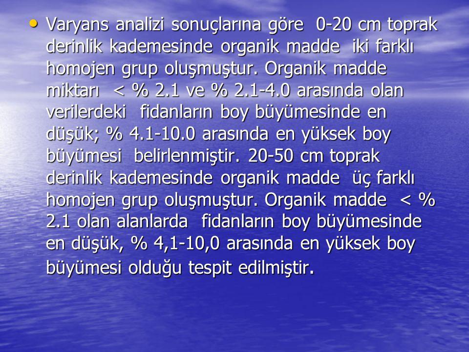 Varyans analizi sonuçlarına göre 0-20 cm toprak derinlik kademesinde organik madde iki farklı homojen grup oluşmuştur.