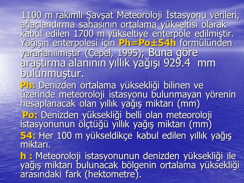 1100 m rakımlı Şavşat Meteoroloji İstasyonu verileri, ağaçlandırma sahasının ortalama yükseltisi olarak kabul edilen 1700 m yükseltiye enterpole edilmiştir. Yağışın enterpolesi için Ph=Po±54h formülünden yararlanılmıştır (Çepel, 1995); Buna göre araştırma alanının yıllık yağışı 929.4 mm bulunmuştur.