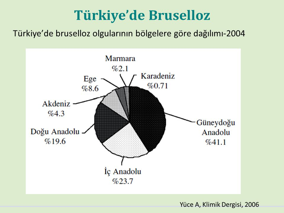 Türkiye'de Bruselloz Türkiye'de bruselloz olgularının bölgelere göre dağılımı-2004