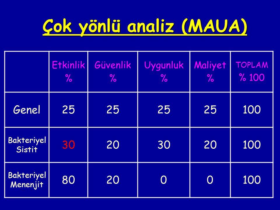 Çok yönlü analiz (MAUA)