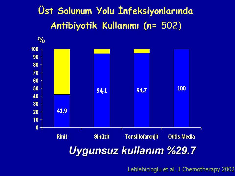 Üst Solunum Yolu İnfeksiyonlarında Antibiyotik Kullanımı (n= 502)