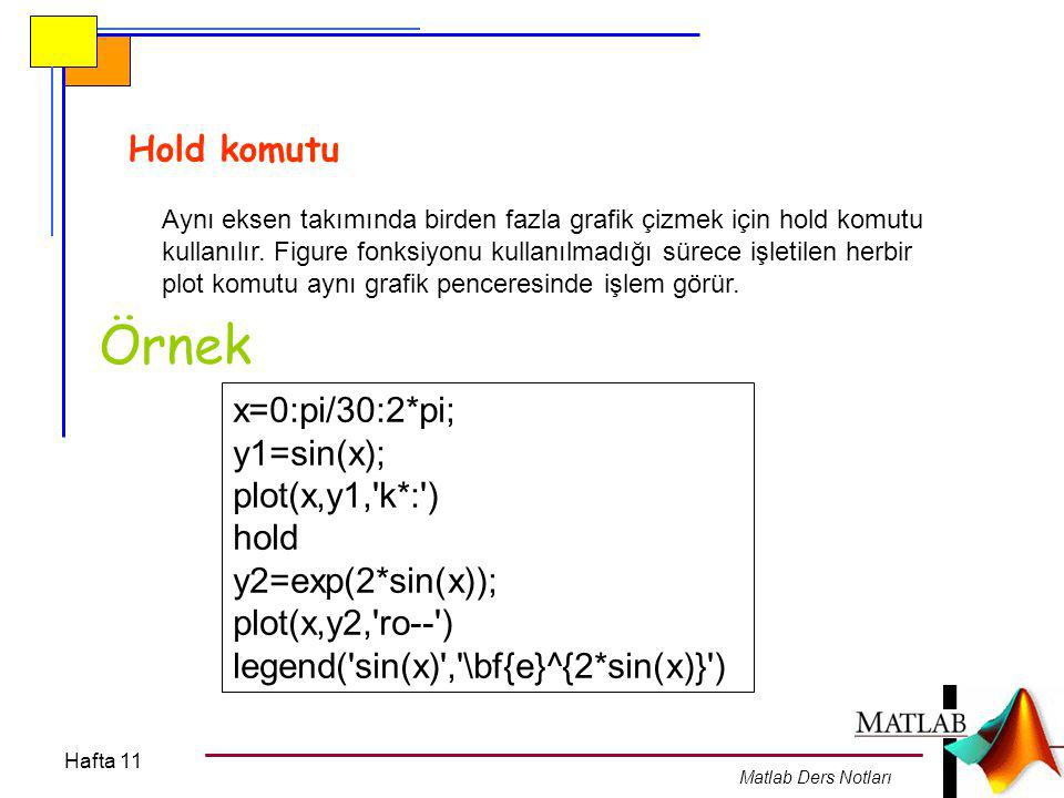 Örnek Hold komutu x=0:pi/30:2*pi; y1=sin(x); plot(x,y1, k*: ) hold
