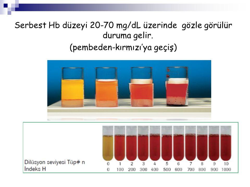 Serbest Hb düzeyi 20-70 mg/dL üzerinde gözle görülür duruma gelir.
