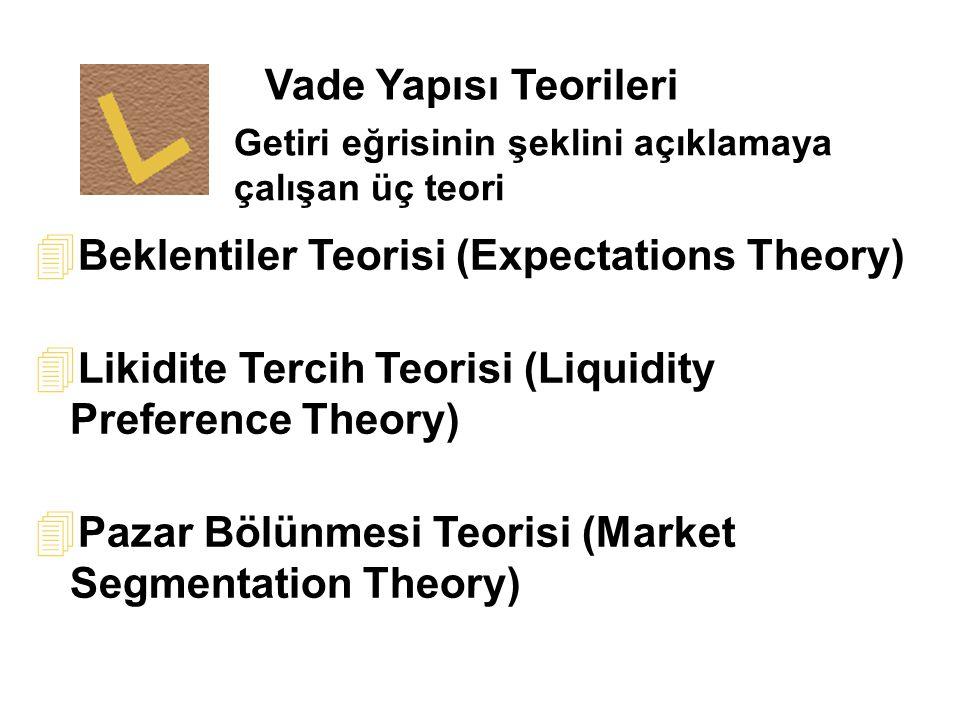 Getiri eğrisinin şeklini açıklamaya çalışan üç teori