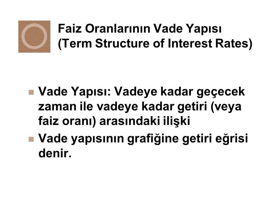 Faiz Oranlarının Vade Yapısı (Term Structure of Interest Rates)