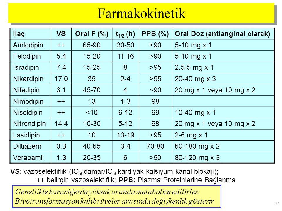Farmakokinetik İlaç. VS. Oral F (%) t1/2 (h) PPB (%) Oral Doz (antianginal olarak) Amlodipin.