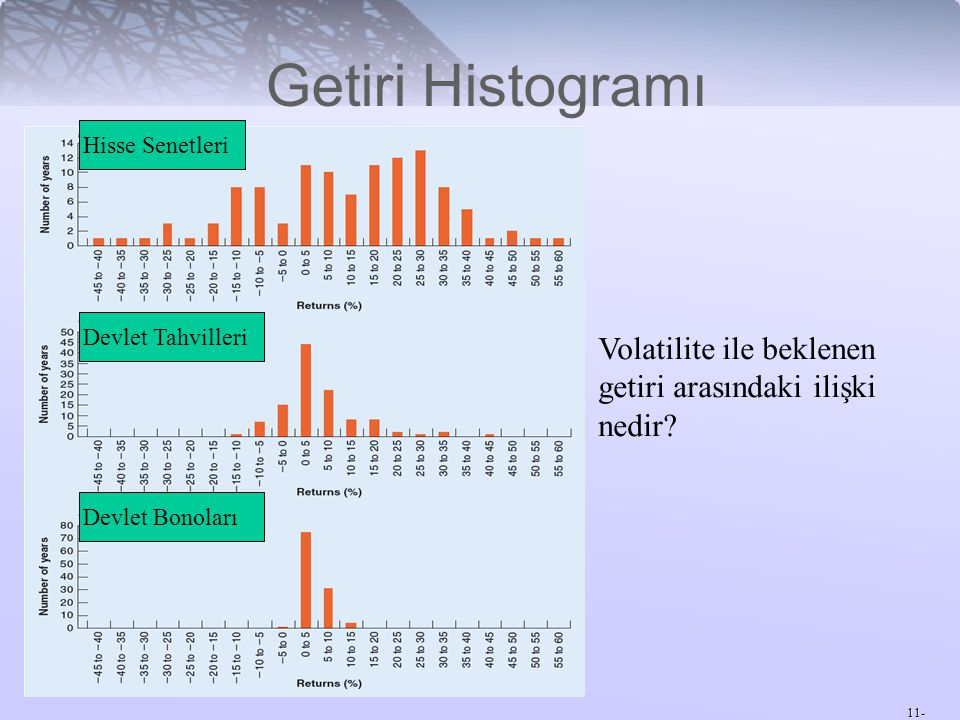 Getiri Histogramı Hisse Senetleri. Devlet Tahvilleri. Volatilite ile beklenen getiri arasındaki ilişki nedir