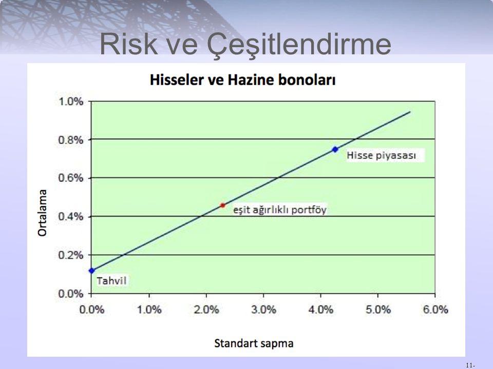 Risk ve Çeşitlendirme 11-