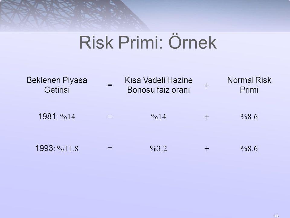 Risk Primi: Örnek Beklenen Piyasa Getirisi =