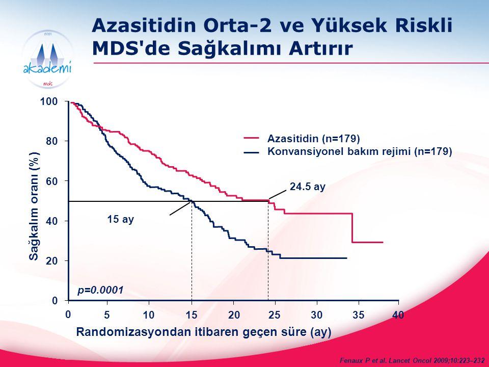 Azasitidin Orta-2 ve Yüksek Riskli MDS de Sağkalımı Artırır