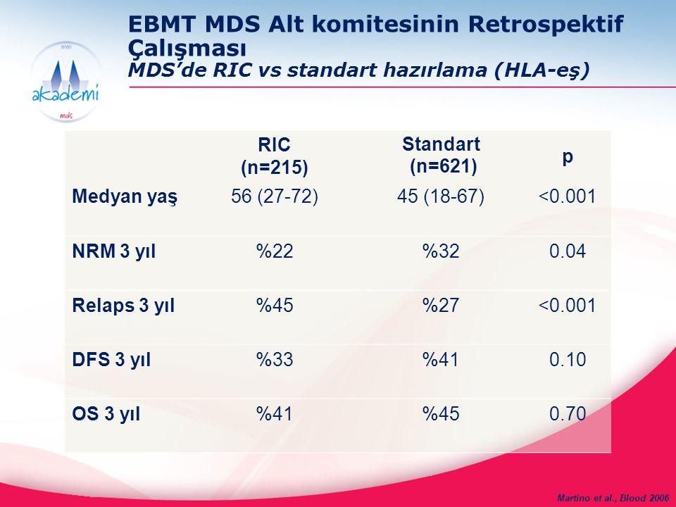 EBMT MDS Alt komitesinin Retrospektif Çalışması MDS'de RIC vs standart hazırlama (HLA-eş)