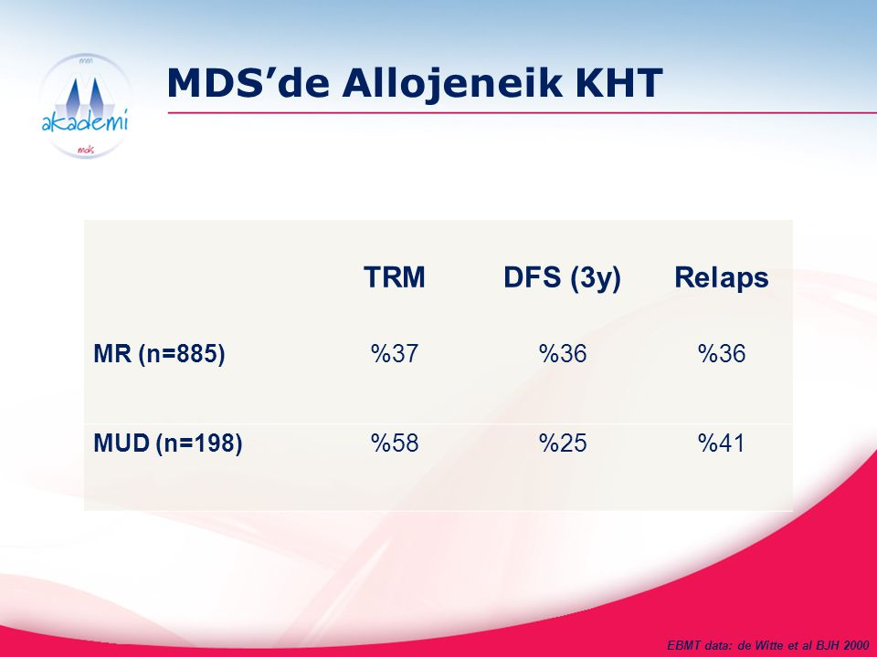MDS'de Allojeneik KHT TRM DFS (3y) Relaps MR (n=885) %37 %36