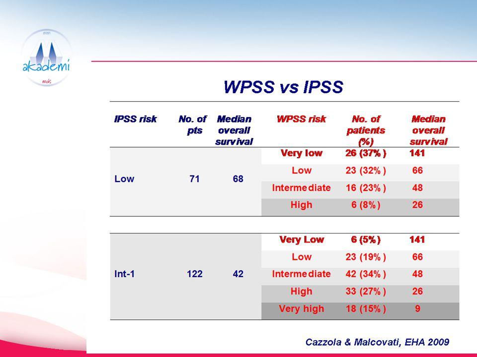 IPSS deki low ve ınt-1 in alt açılımları sonucu WPSS de uç noktalar da var…..Aslında bir kısım hastanın low veya ınt 1 olmadığı görülüyor.